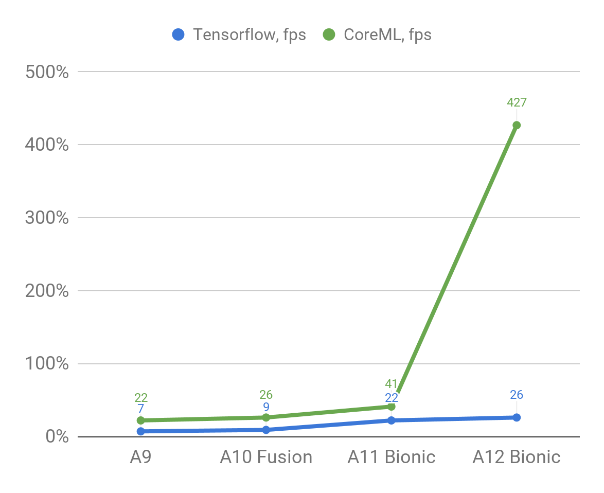 Apple A12 Bionic processor running ML algorithms 9 times faster — a