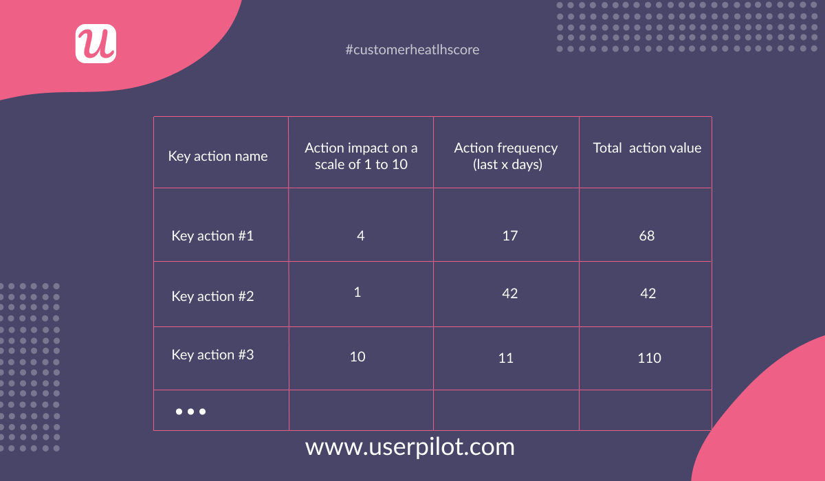 calculation of total action value for each key action