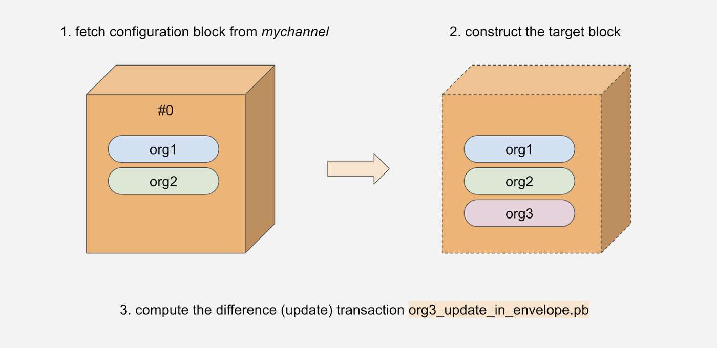 Adding an Organization to a Decentralized Fabric Network 44
