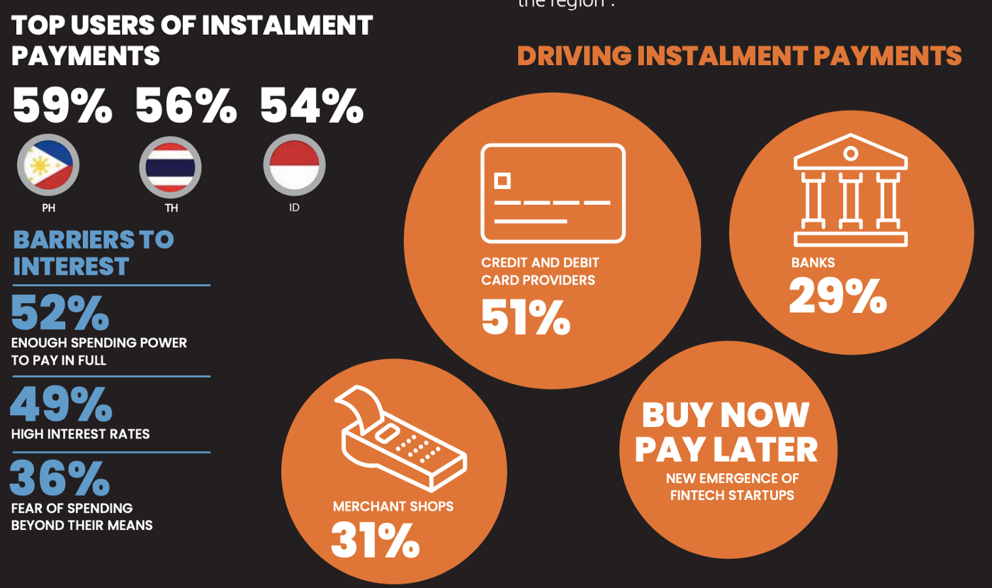 top users of instalment payments