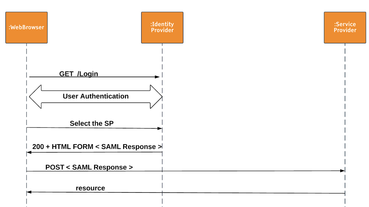 Failed To Authenticate The Saml Response