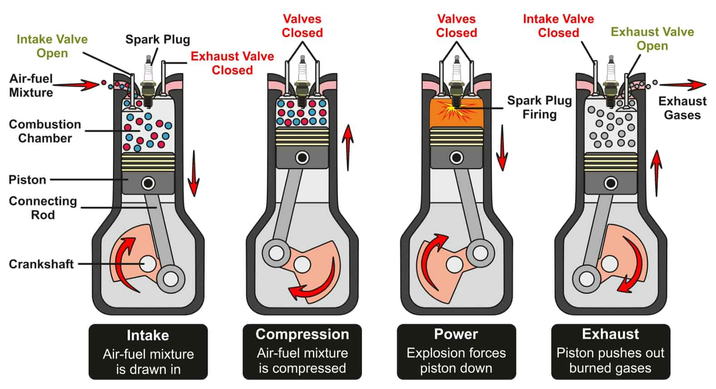 Picture of an engine and how the spark plug is important.