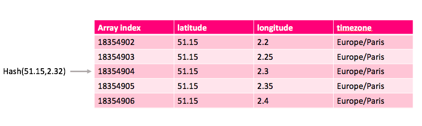 Processing time zones from latitude longitude at high scale