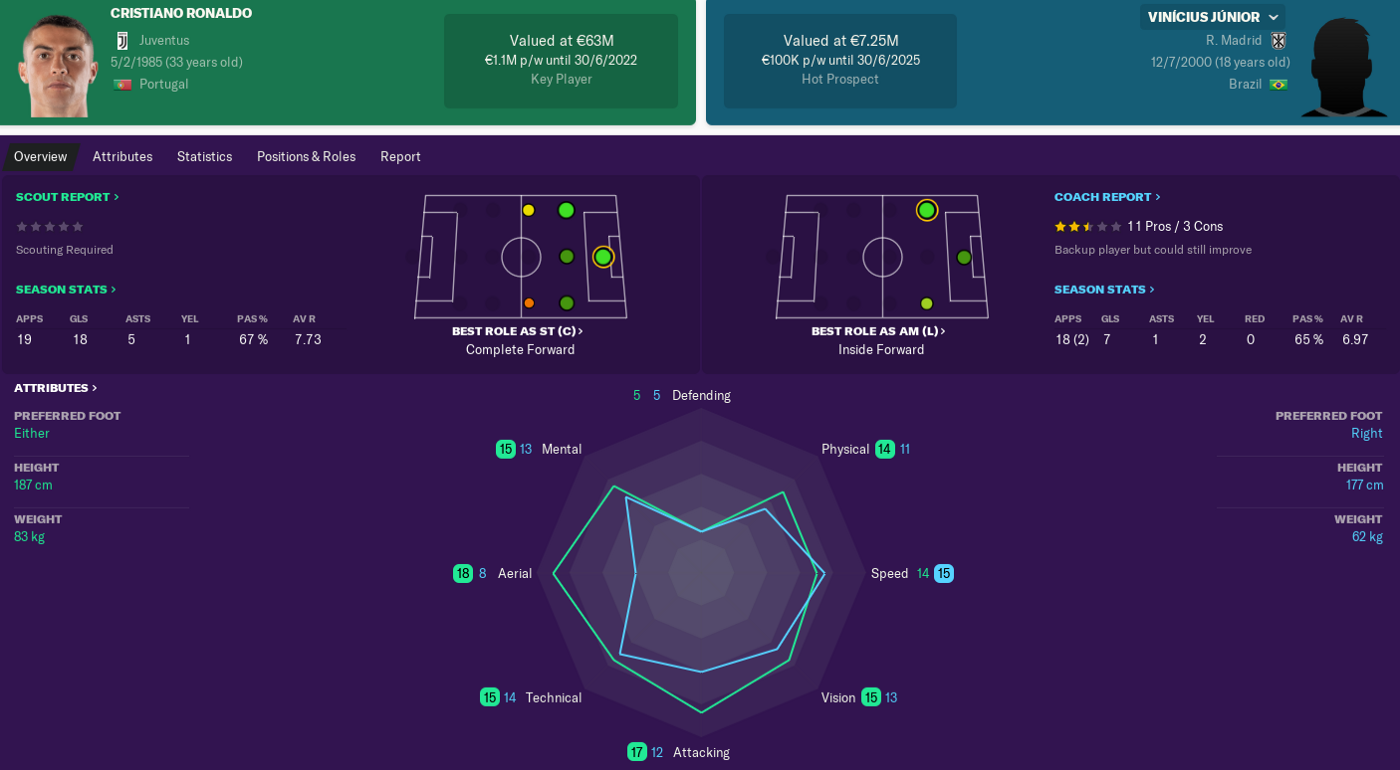THE COMPLETE REAL MADRID YOUNGSTER GUIDE ON FM19 - Sushruta Nandy