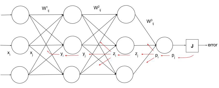 Multilayer Neural Network Python