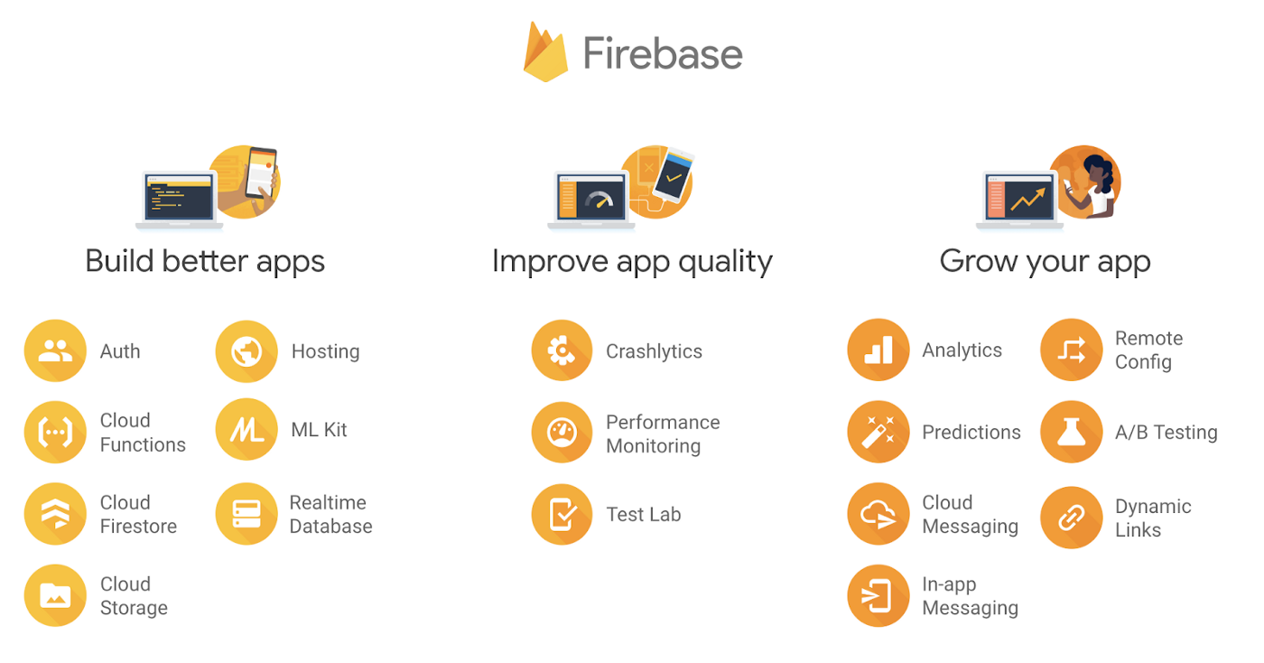 What is Firebase? The complete story, abridged  - Firebase