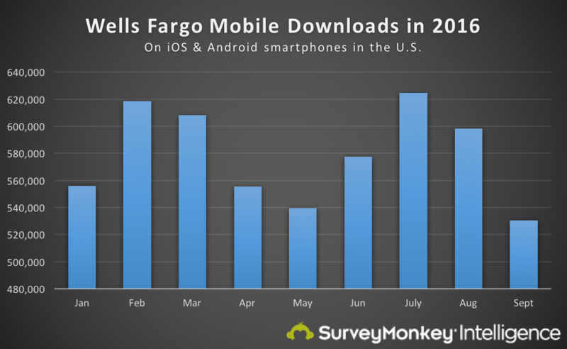 Scandal fallout: How fast is Wells Fargo losing customers on mobile?