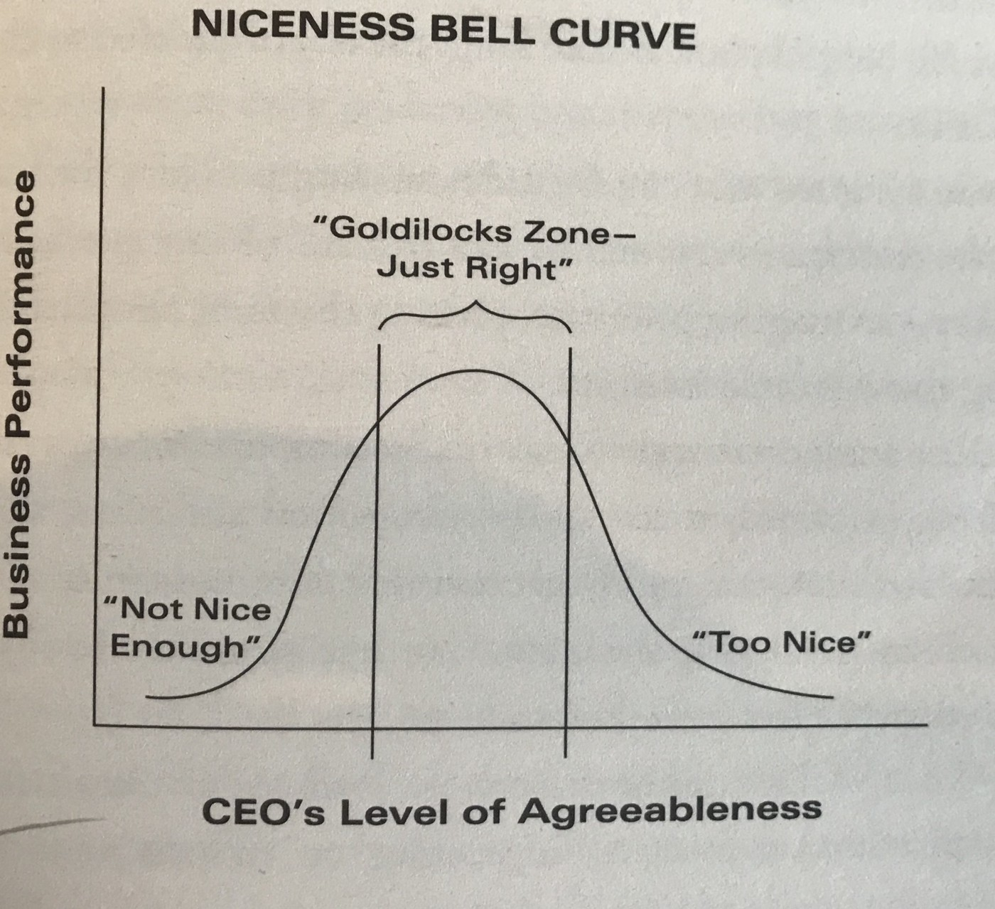 Niceness Bell Curve