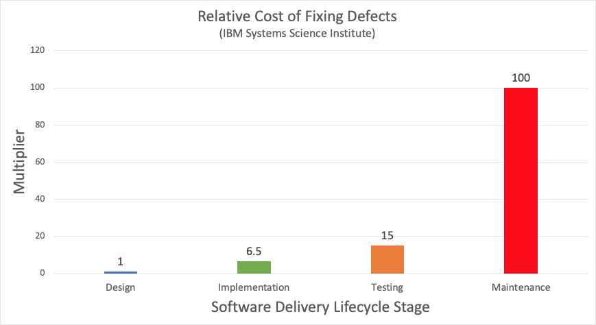 A study was performed by the IBM System Science Institute in order to determine the relative cost to fix defects within the SDLC [2].