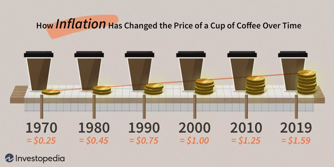 Coffee prices rising in price