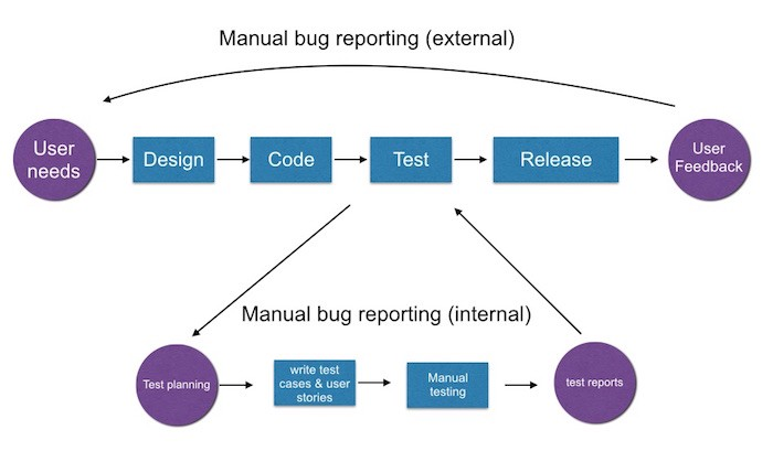 A Beginner's Guide To Setting Up Your Bug Tracking Workflow