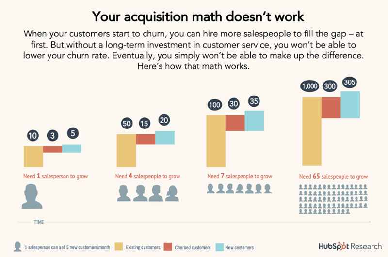 Two Models That Prove the ROI of Customer Service - ThinkGrowth org