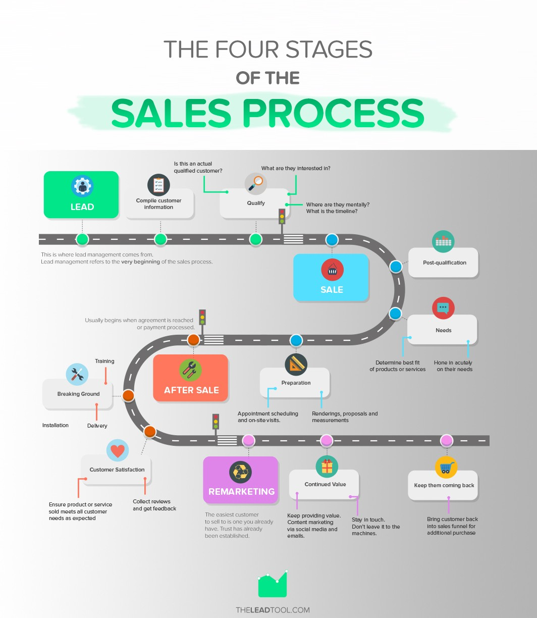 The sales process really breaks down into four stages. Lead management, sale management, after sale and remarketing.
