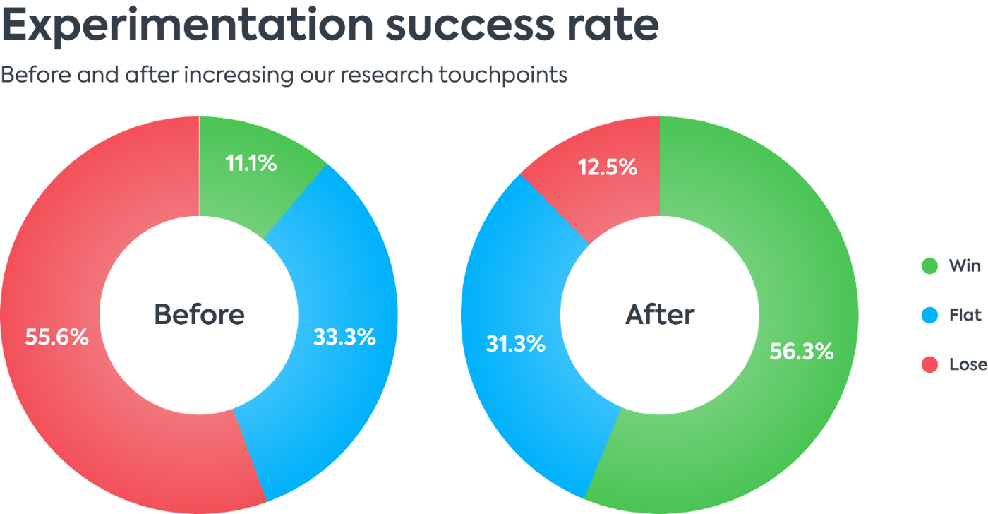Experimentatin success rate pie chart showing an increase in successful experimments.