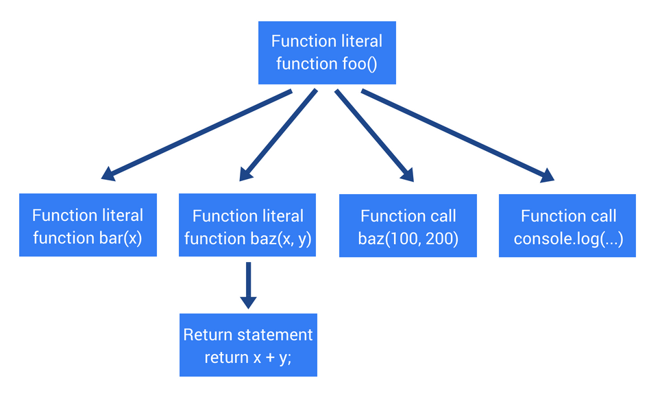 How JavaScript works: Parsing, Abstract Syntax Trees (ASTs) + 5 tips