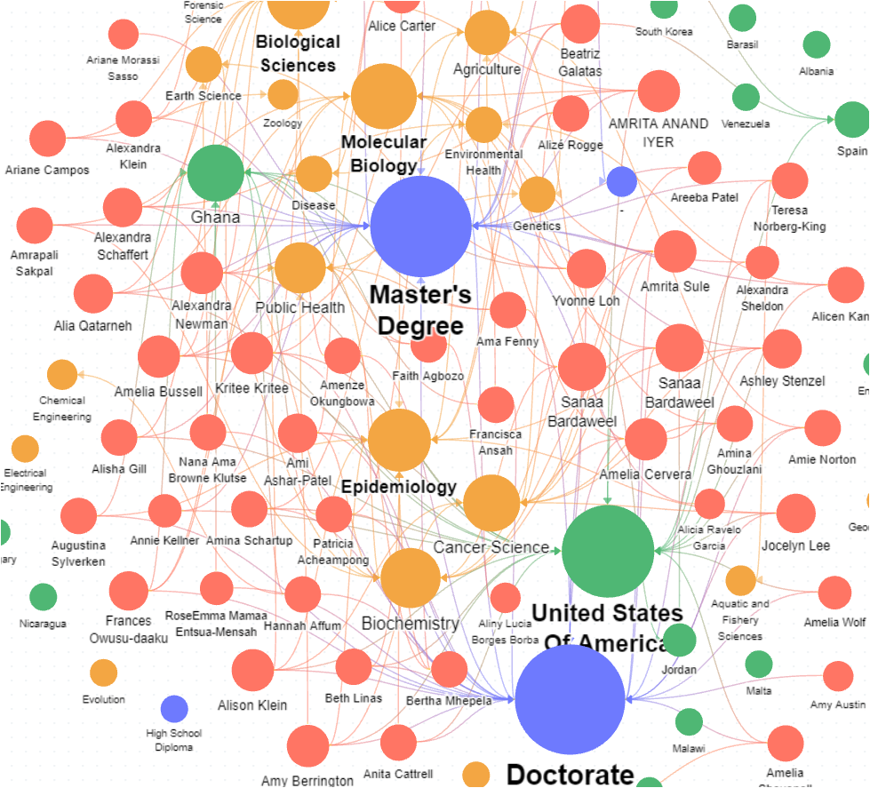 knowledge graph of famous women data scientists