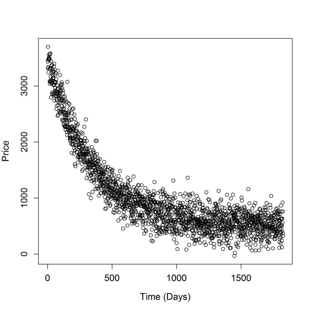 Building Your First Bayesian Model in R - ODSC - Open Data Science