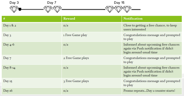 Re-introducing Gamification to Plenty of Fish (POF)