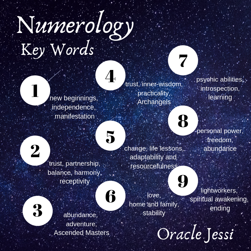 Numerology and Your Empowered Word of the Year - Join the Gender