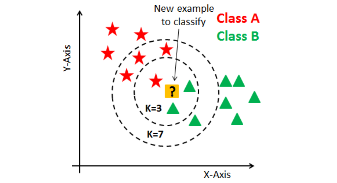 k-Nearest Neighbor classification example for k=3 and k=7