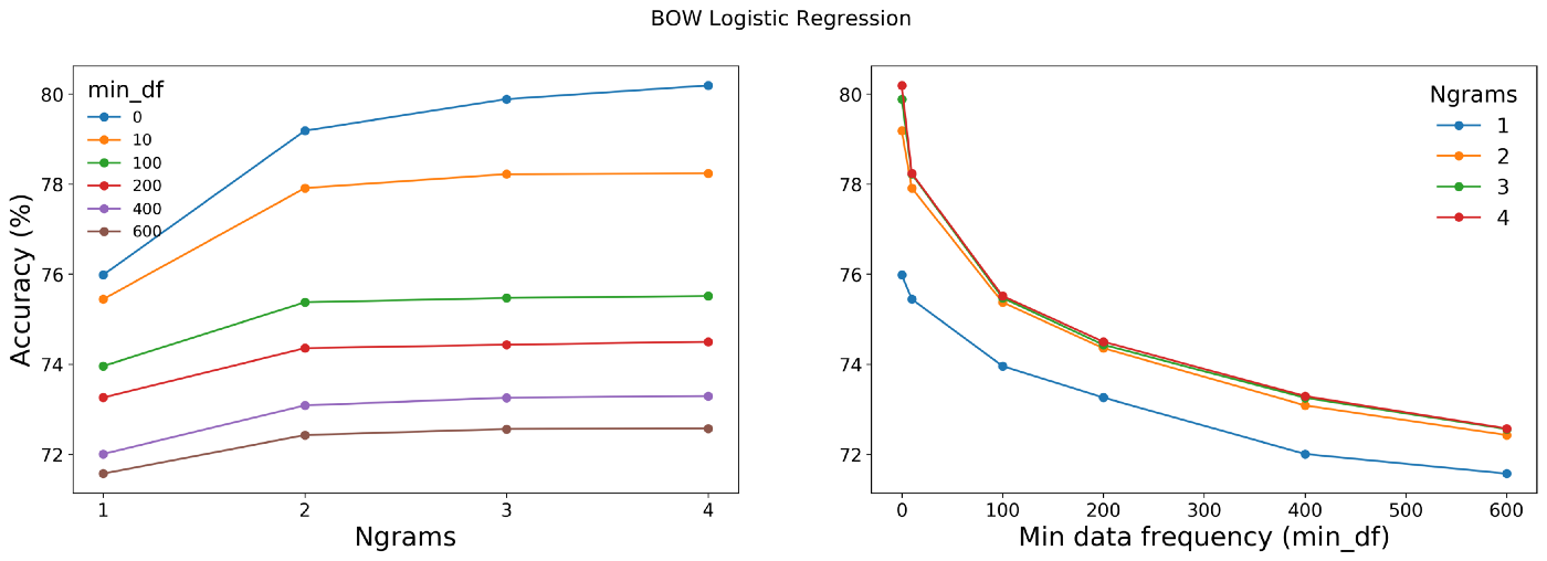 Duplicate question detection using Word2Vec, XGBoost and Autoencoders