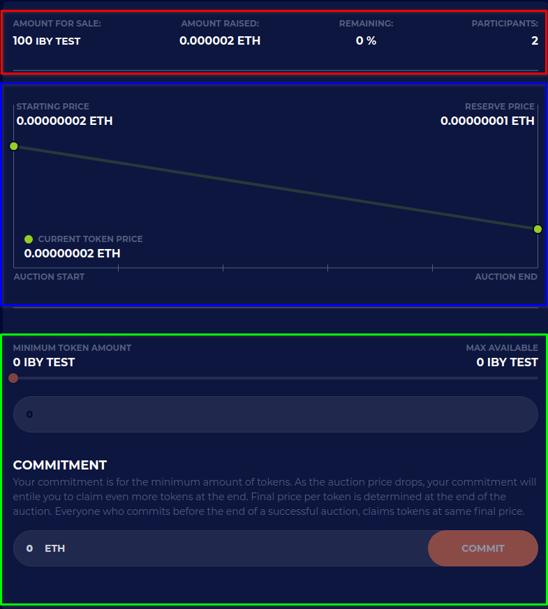 Dissecting the market parameters