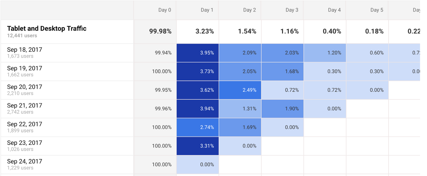 A Beginner's Guide to Cohort Analysis: the Most Actionable (and