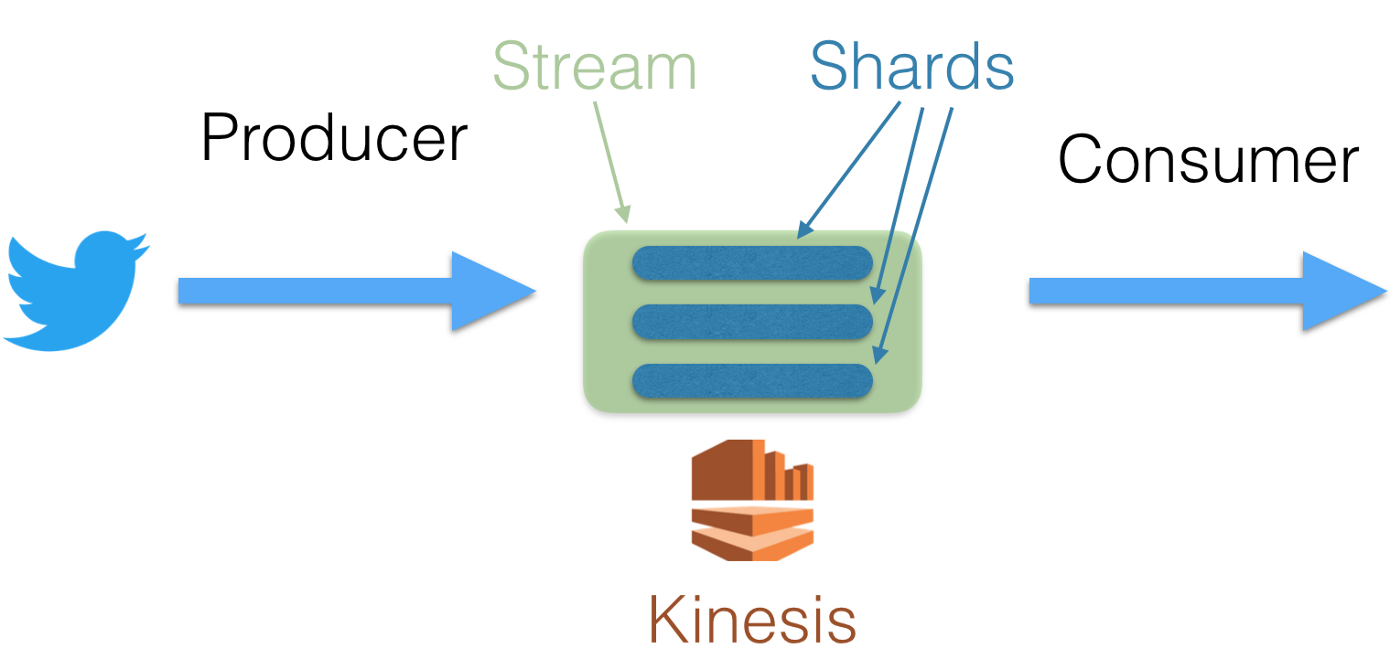 Tutorial on AWS serverless architecture using Kinesis, DynamoDB and