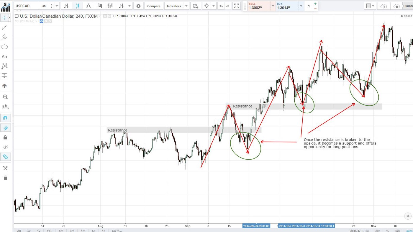 Few day trading strategies you can use today! - Roman