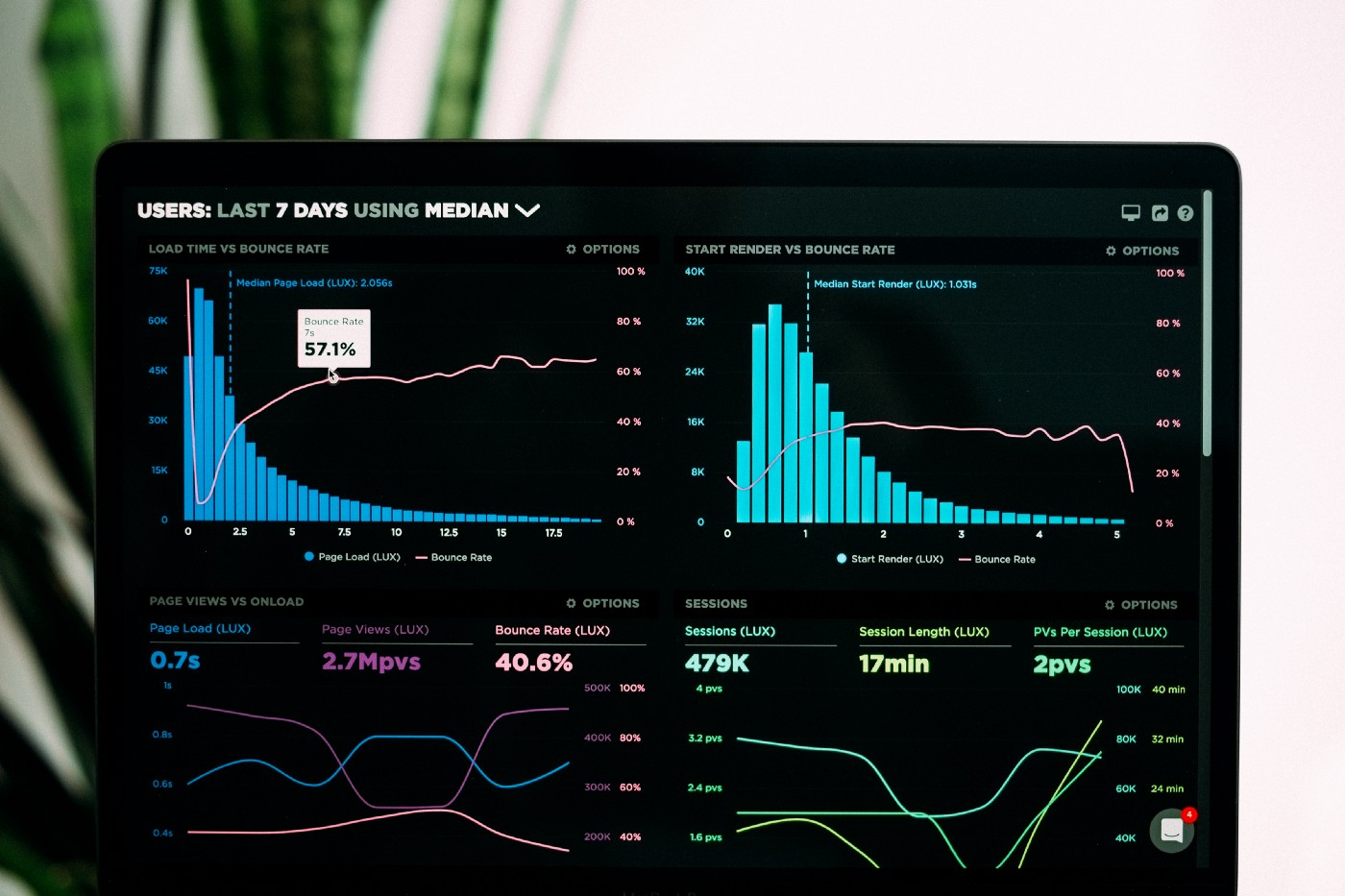 bar graphs and statistics on a screen