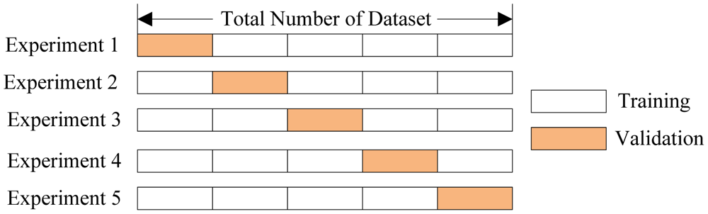 Hyperparameter Tuning the Random Forest in Python - Towards Data Science