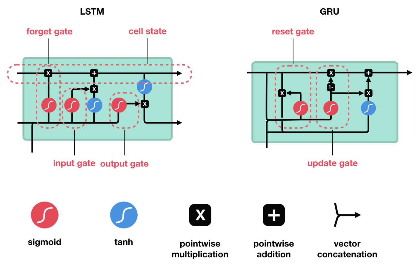 Recurrent methods, Attention, and Gates for Geometric Deep Learning