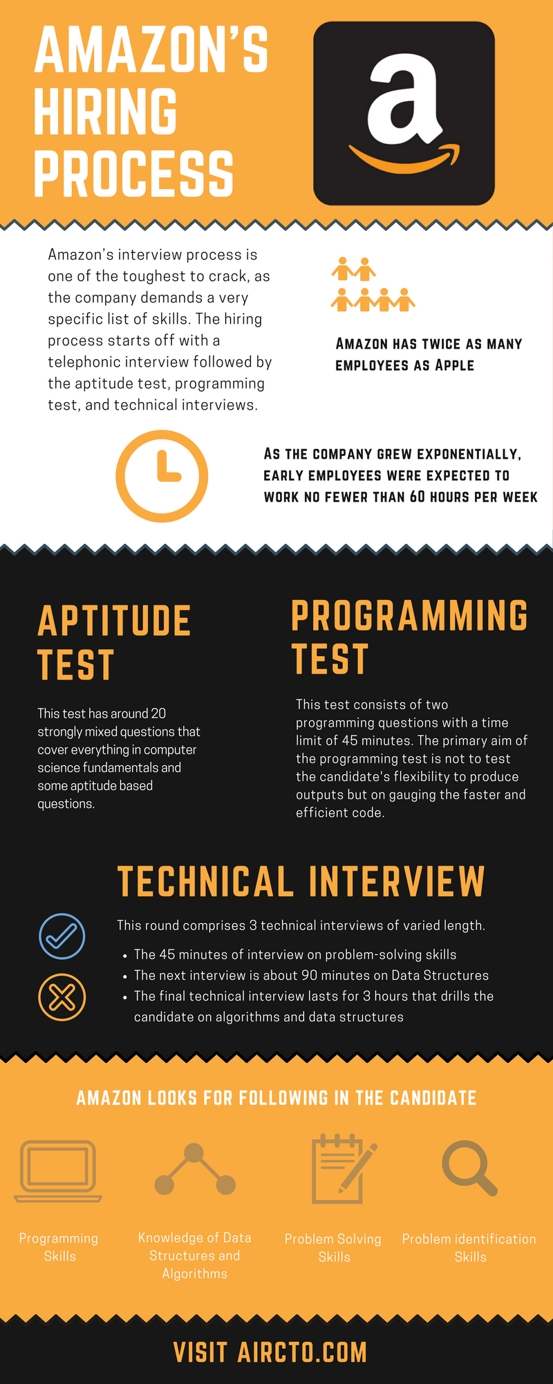 INFOGRAPHIC: Amazon's Hiring process - AirCTO - Medium
