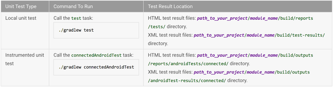 Android Testing: The Basics - AndroidPub