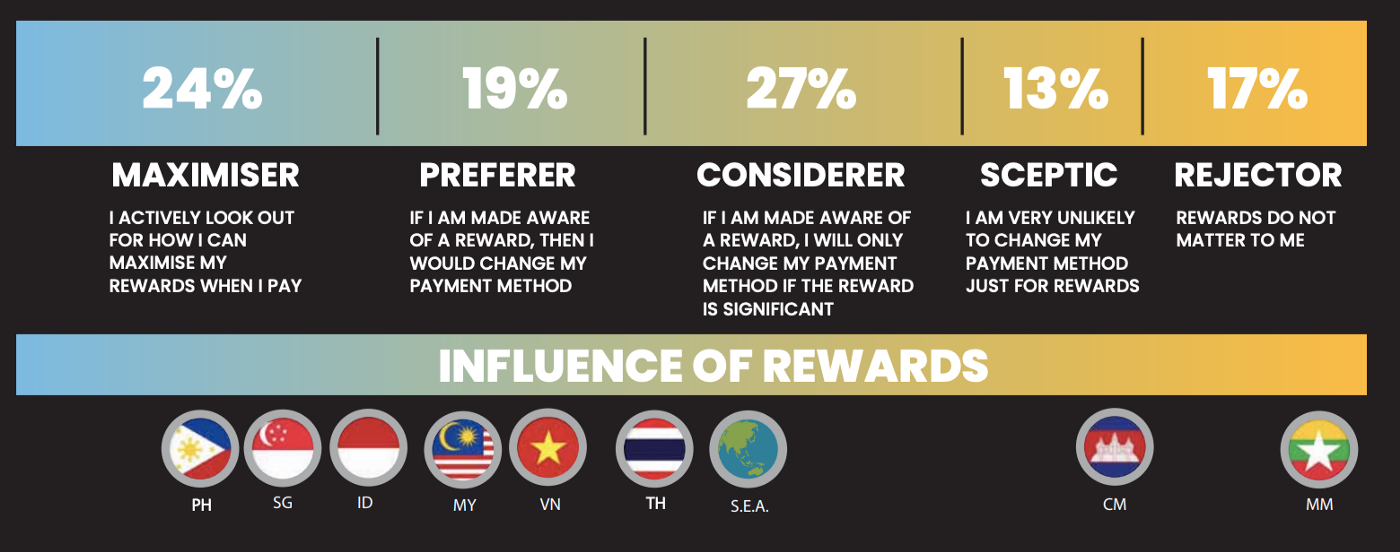 Security and Rewards Drive Interest and Adoption