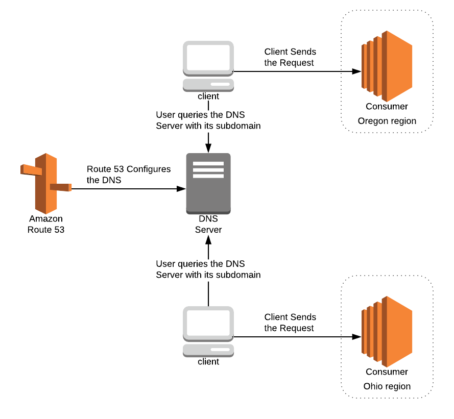 Dynamic request routing alternatives in AWS - Opsgenie Engineering