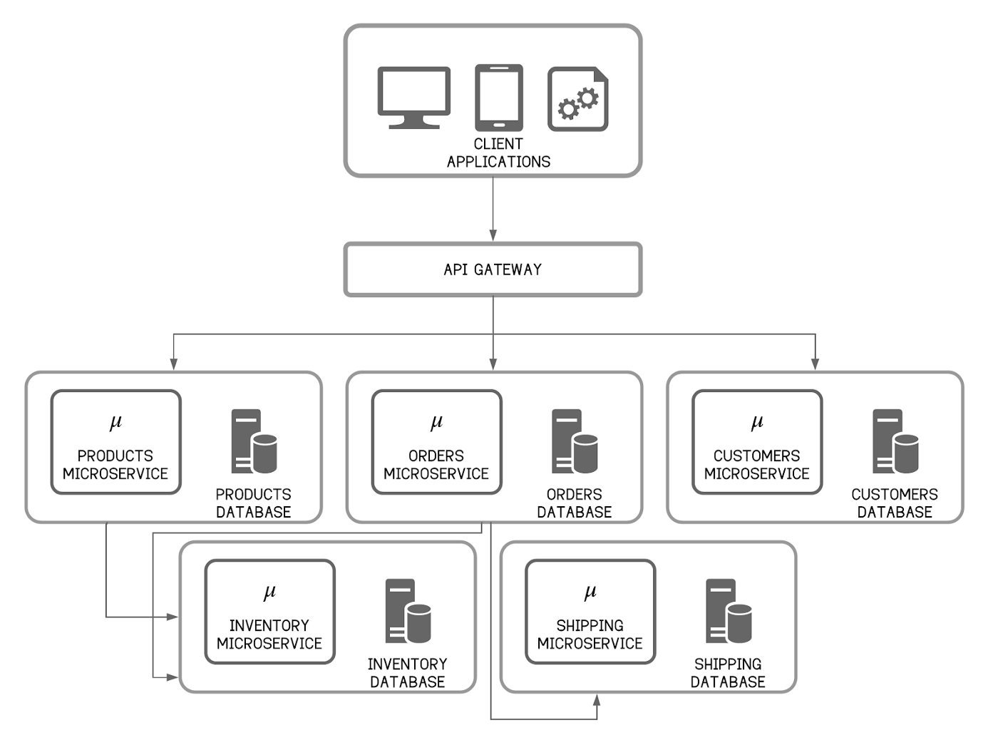The Truth About API Management in a Microservice Architecture