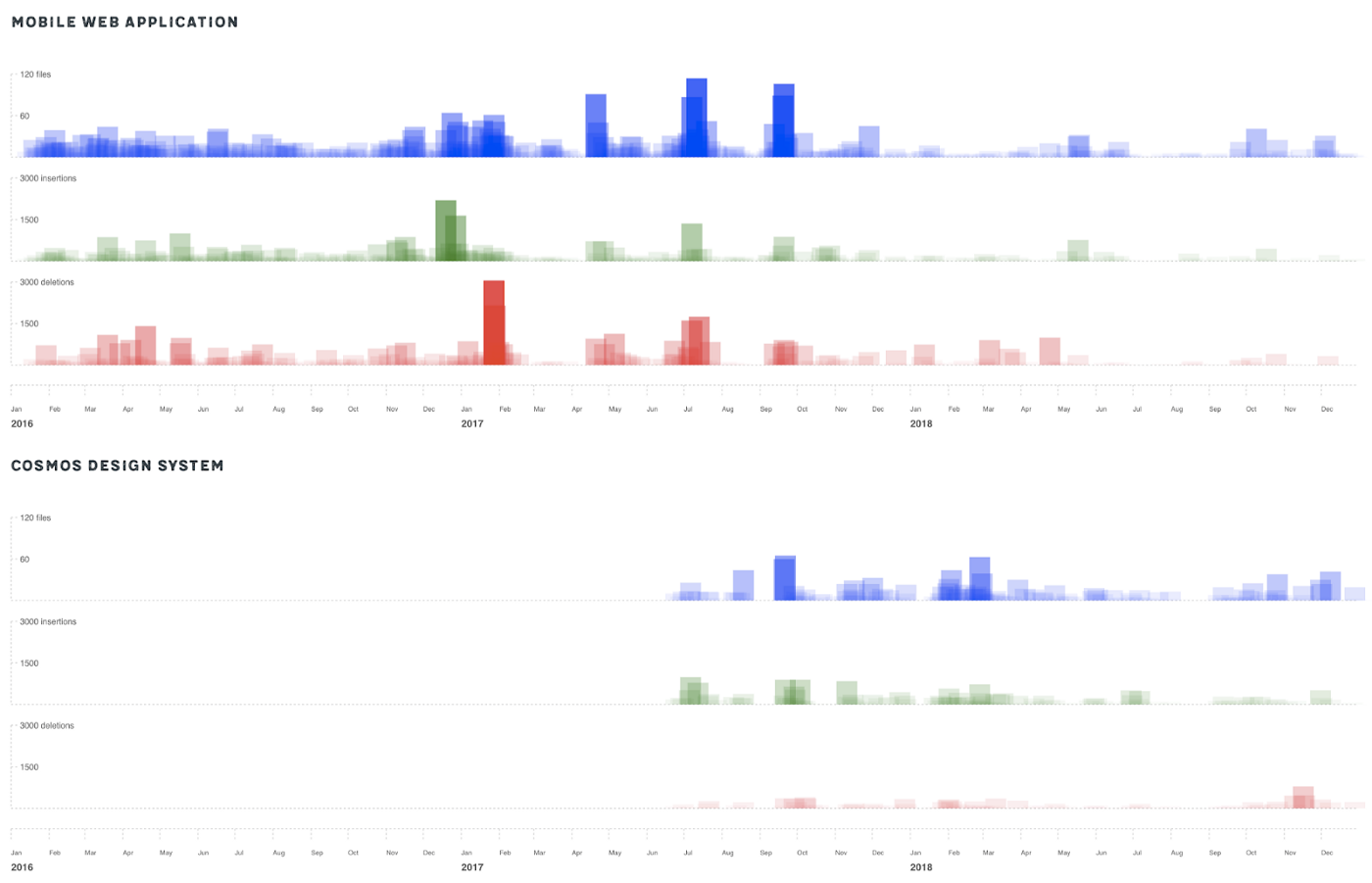 A bar chart showcasing how changes in CSS code declined when a design system got introduced.