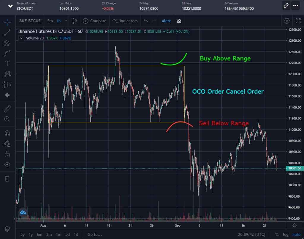 OCO Buy and OCO Sell Orders using the smart logic bots