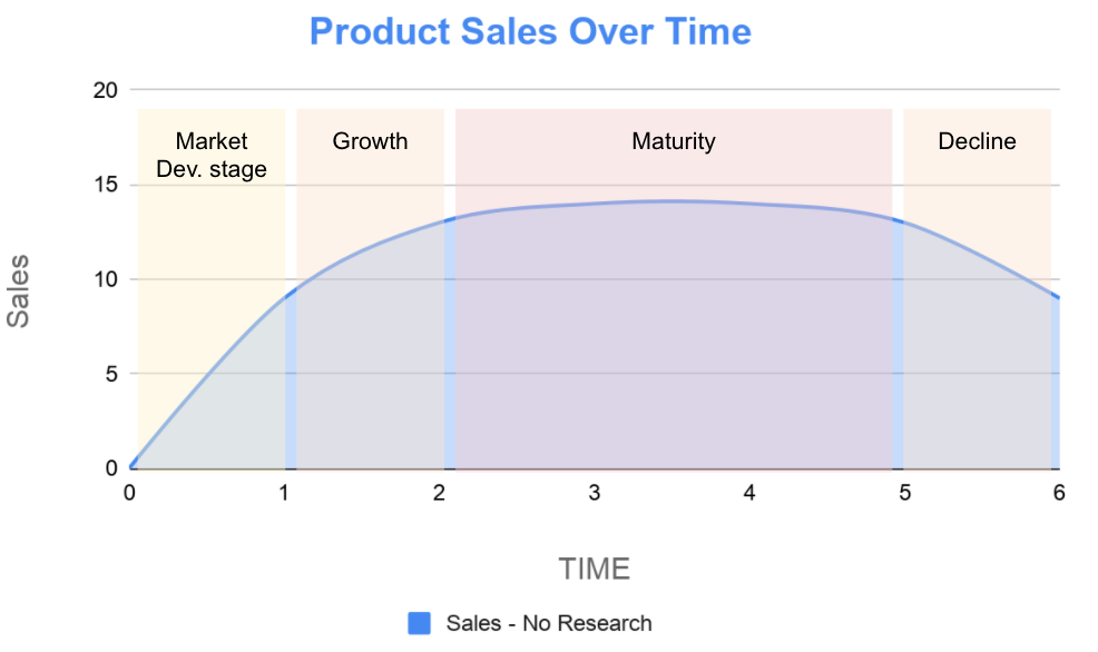 The product life cycle curve