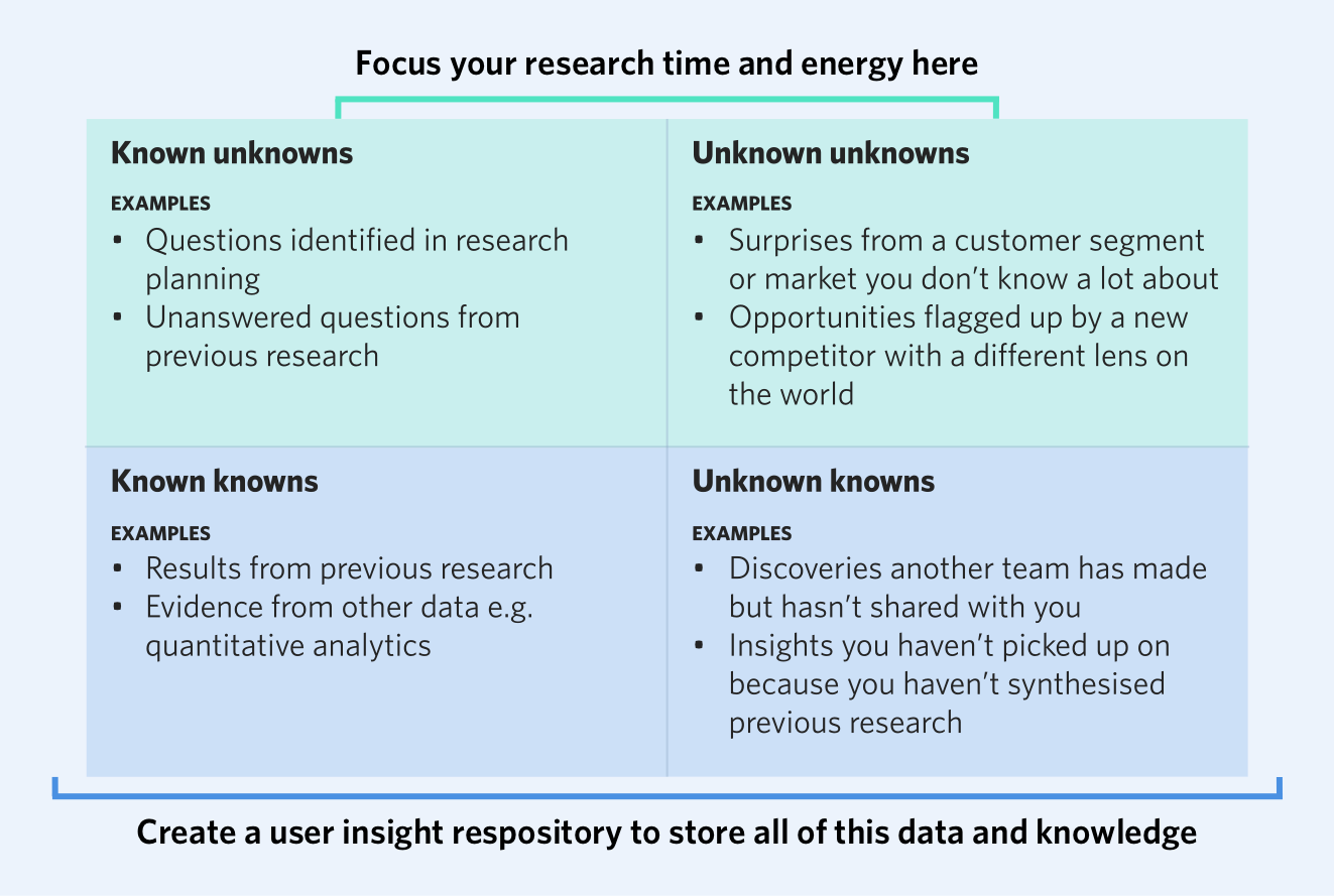Where to focus your user research time