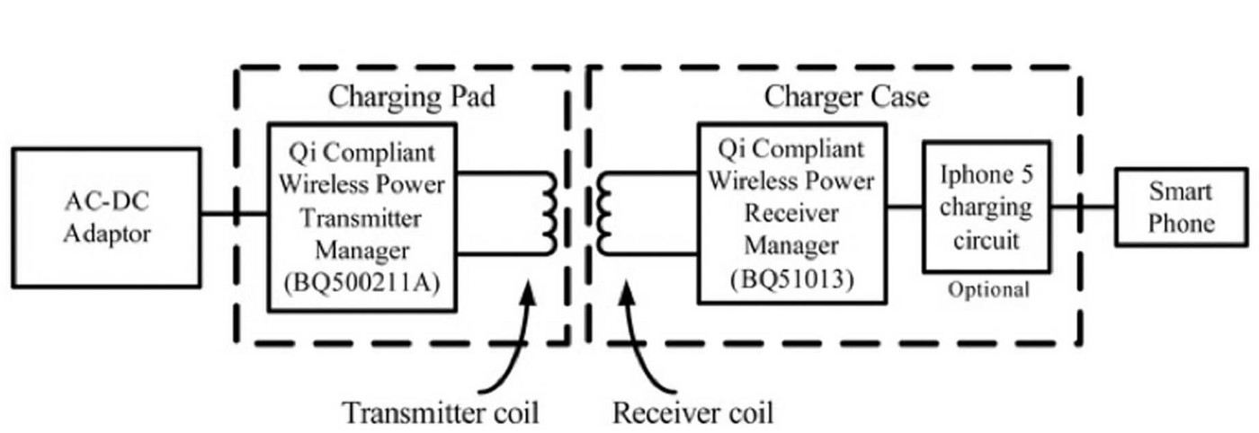 Inductive Charging (a k a  Wireless Charging) - Chip-Monks - Medium