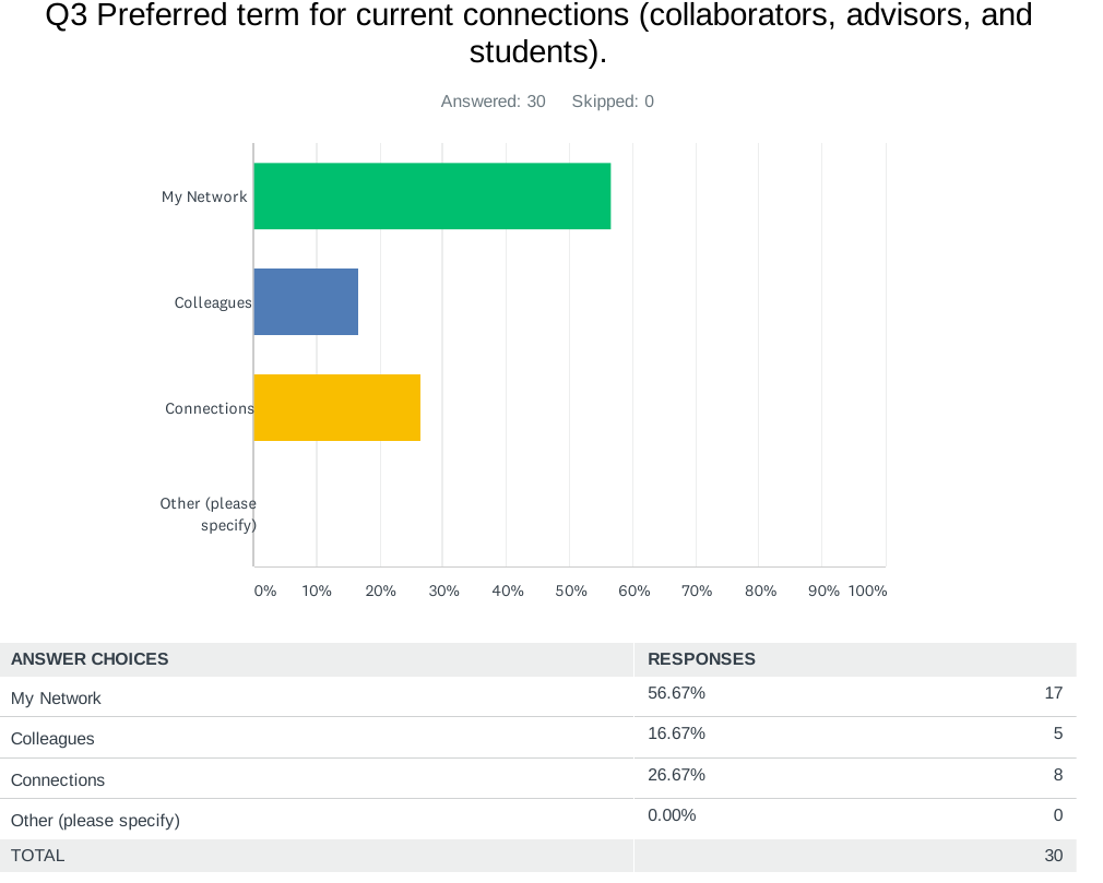 """A bar graph for """"Preferred term for current connections"""" shows """"My Network"""" was chosen 56.6% of the time, """"Colleagues"""" was chosen 16.67% of the time, and """"Connections"""" was chosen 26.67% of the time."""