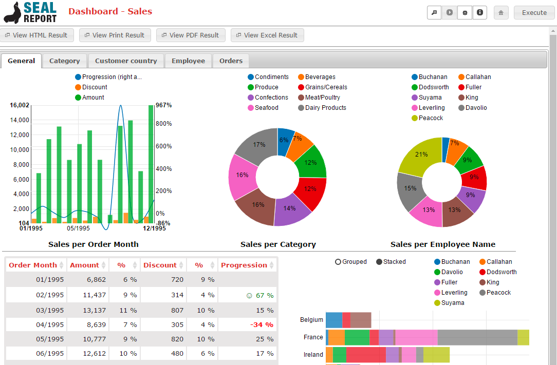 Open Source Business Intelligence - Stats and Bots
