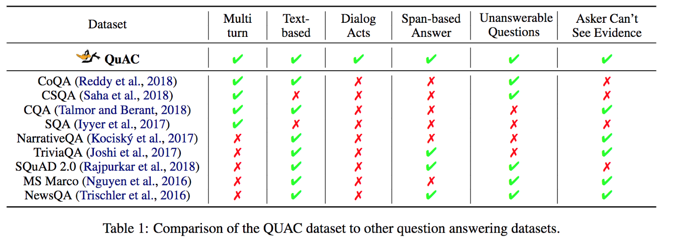 QuAC: Question Answering in Context - Chatbots Life
