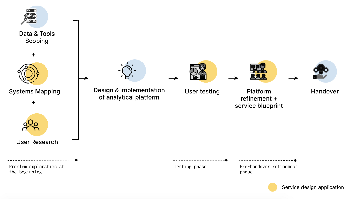 Applying Service Design to Support Data Analytics for Decision-making 2