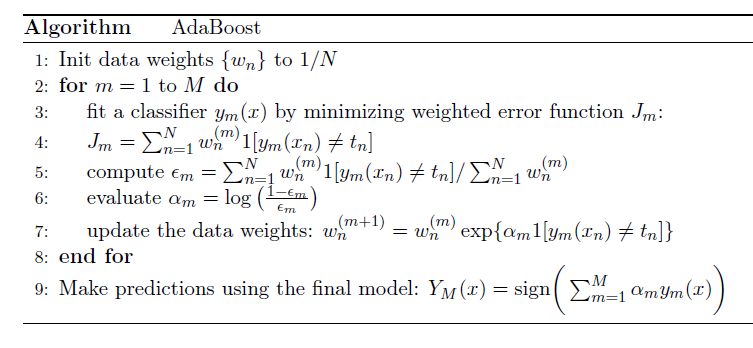 Ensemble Learning to Improve Machine Learning Results