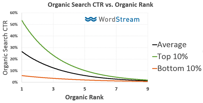 7 Simple Steps to Improve Organic CTR Using Google Search Console