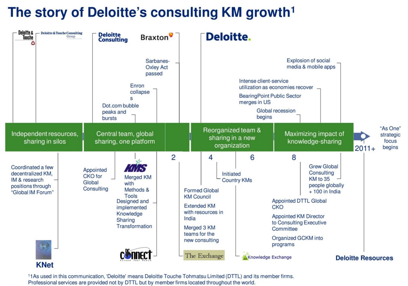 Deloitte: Profiles in Knowledge - Stan Garfield - Medium