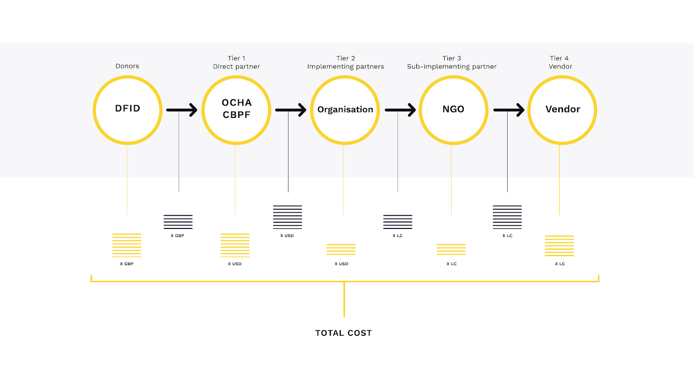 A diagram showing a single delivery chain with multiple stakeholders, with gaps to add in transfer costs.